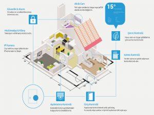 Akıllı Bina Otomasyon