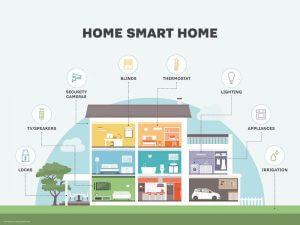 Akıllı Bina Sistemleri Nelerdir