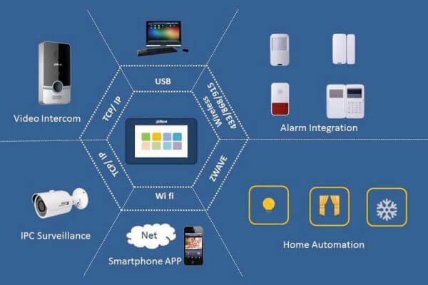 Akıllı Ev Sistemleri Altyapısı