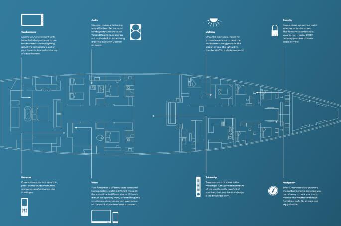 Crestron Türkiye Tekne Otomasyon Sistemleri